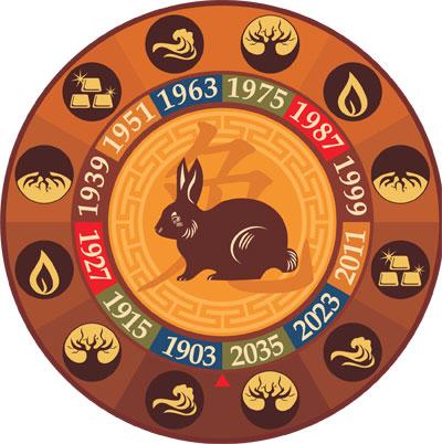 Гороскоп на 2014 год Кролик