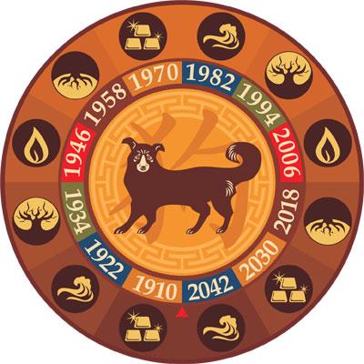 Гороскоп на 2014 год Собака
