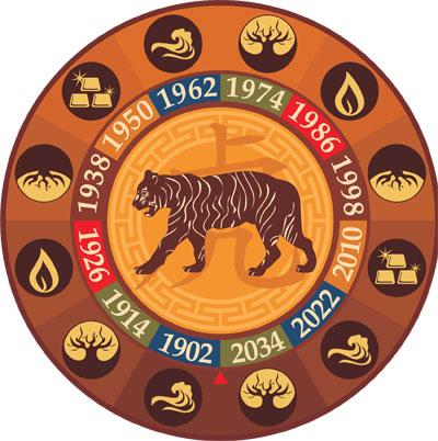 Гороскоп на 2014 год Тигр